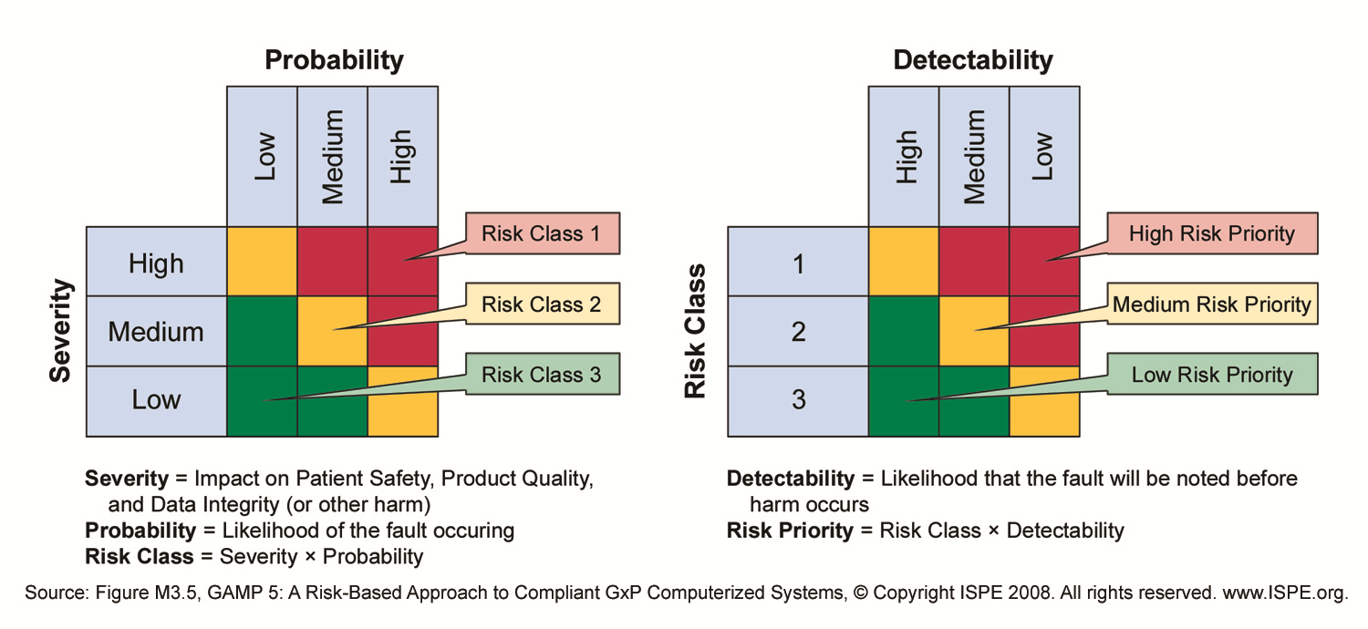 Lean Validation  Process Risk Assessment Template