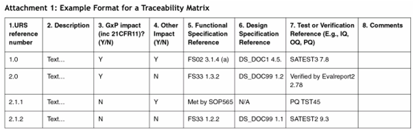 Traceability traceabilitymatrix pronofoot35fo Image collections